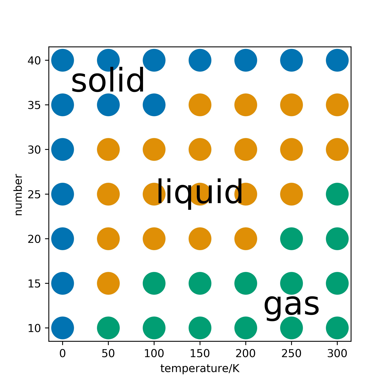 Advanced Practical Chemistry - Part I